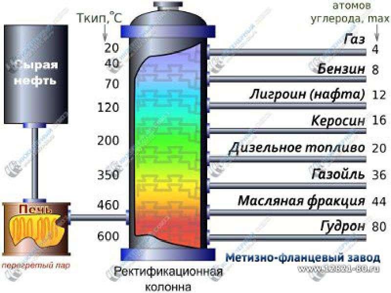Как из керосина сделать дизельное топливо