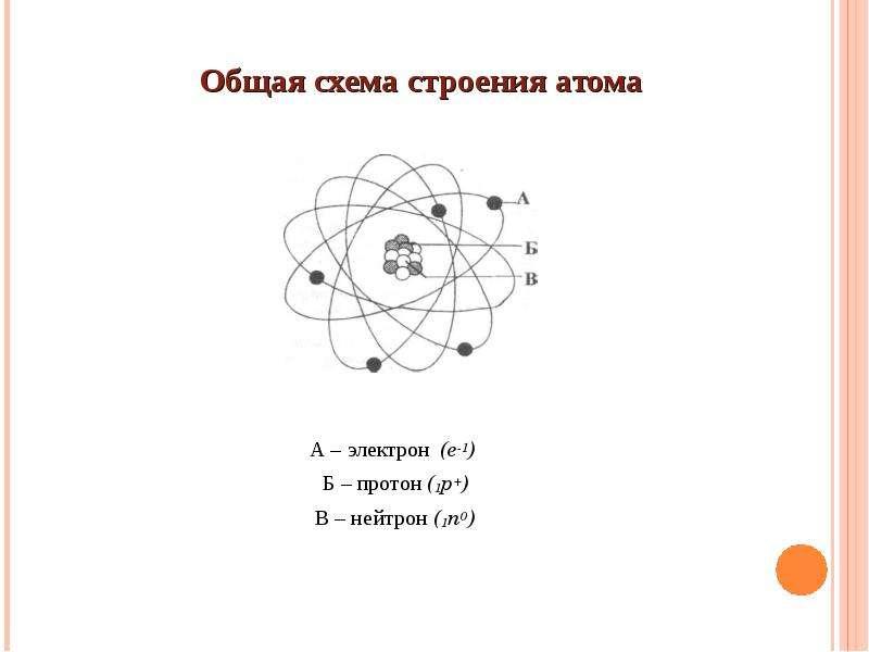 важно, схема строения атома химия валуев своем