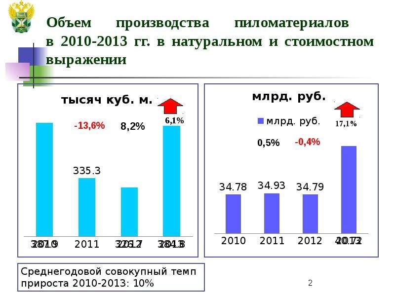 Объем производства пиломатериалов в 2010-2013 гг. в натуральном и стоимостном выражении