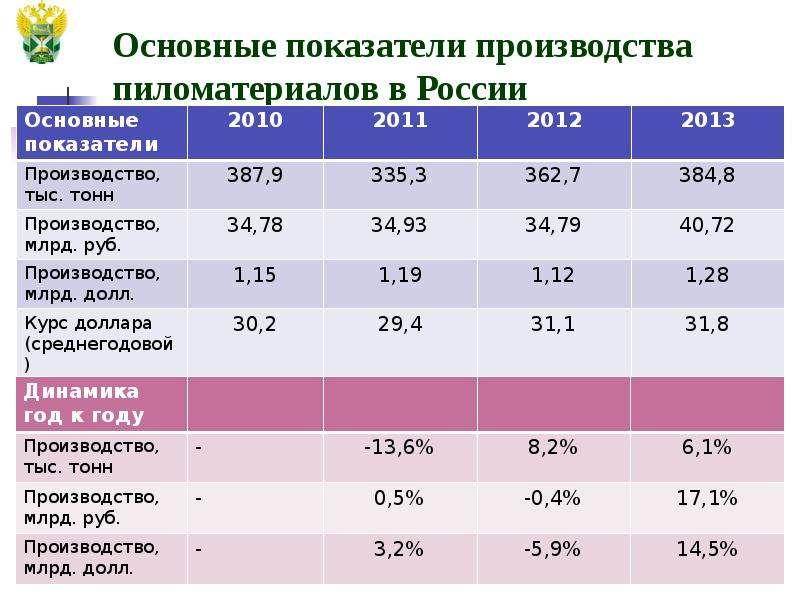 Основные показатели производства пиломатериалов в России