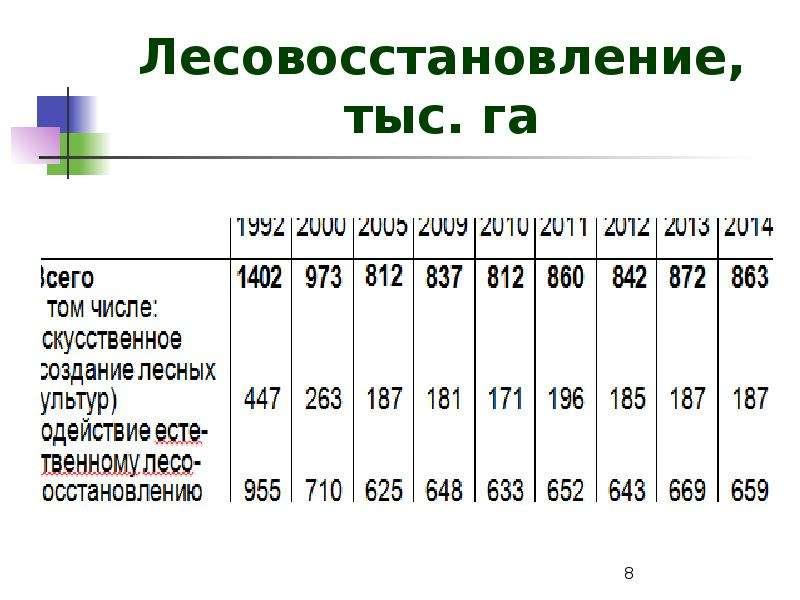 Лесовосстановление, тыс. га