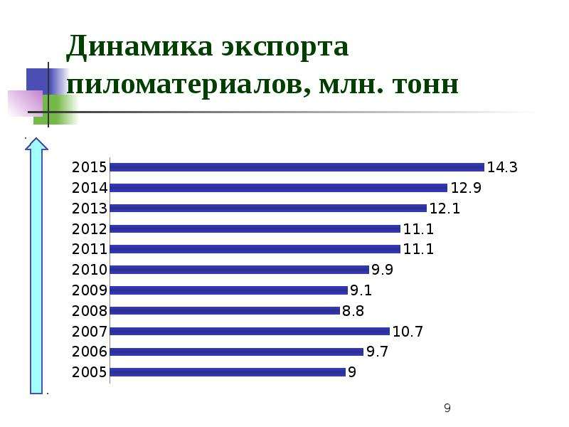 Динамика экспорта пиломатериалов, млн. тонн
