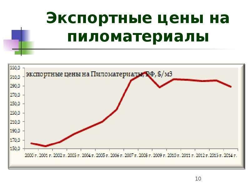 Экспортные цены на пиломатериалы