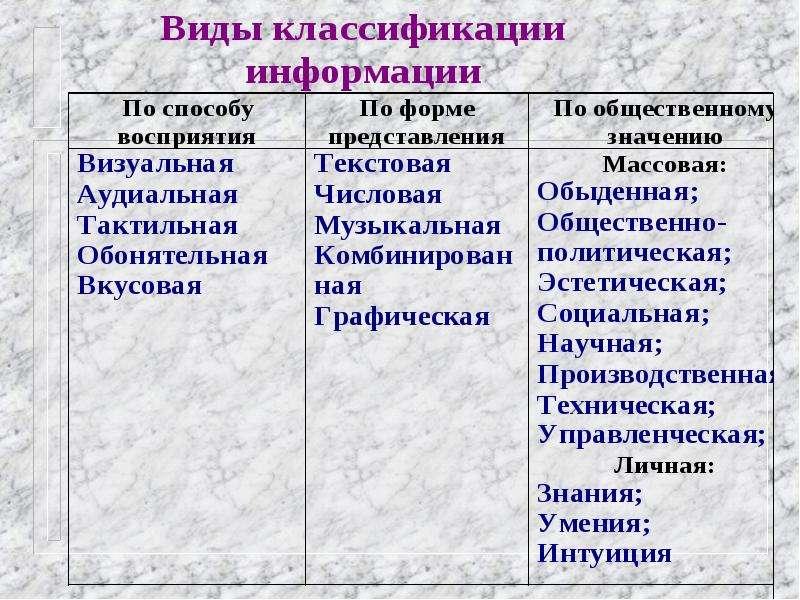 ИНФОРМАЦИЯ. ИНФОРМАТИКА. ИНФОРМАТИЗАЦИЯ., слайд 12
