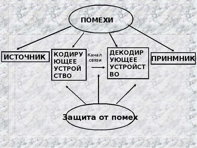 ИНФОРМАЦИЯ. ИНФОРМАТИКА. ИНФОРМАТИЗАЦИЯ., слайд 23