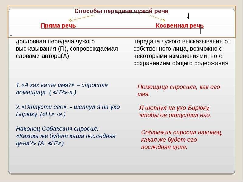 Правила оформления цитат и прямой речи