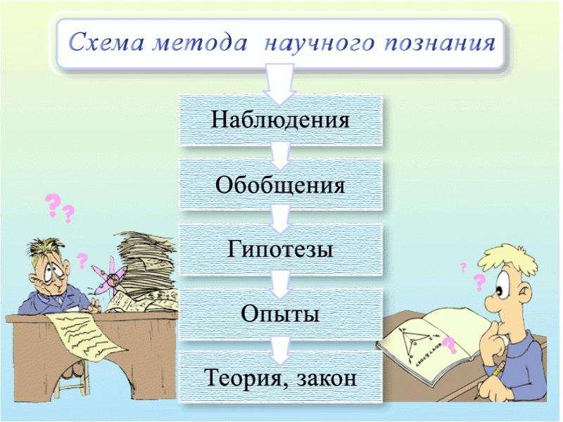 Структура и методы естественнонаучного познания, рис. 12