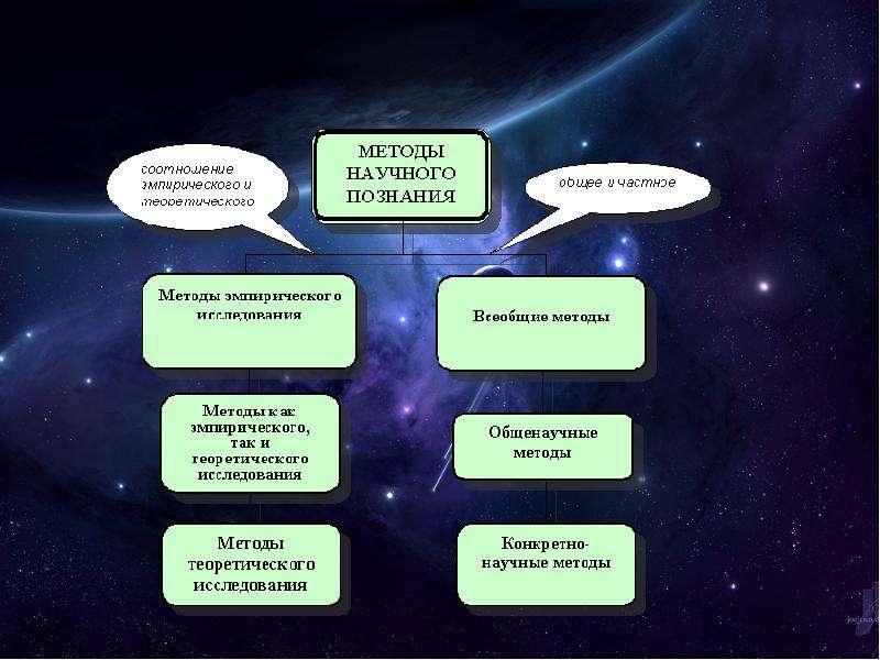 Структура и методы естественнонаучного познания, рис. 6