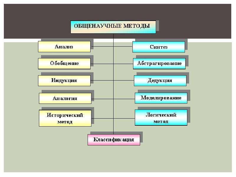 Структура и методы естественнонаучного познания, рис. 7
