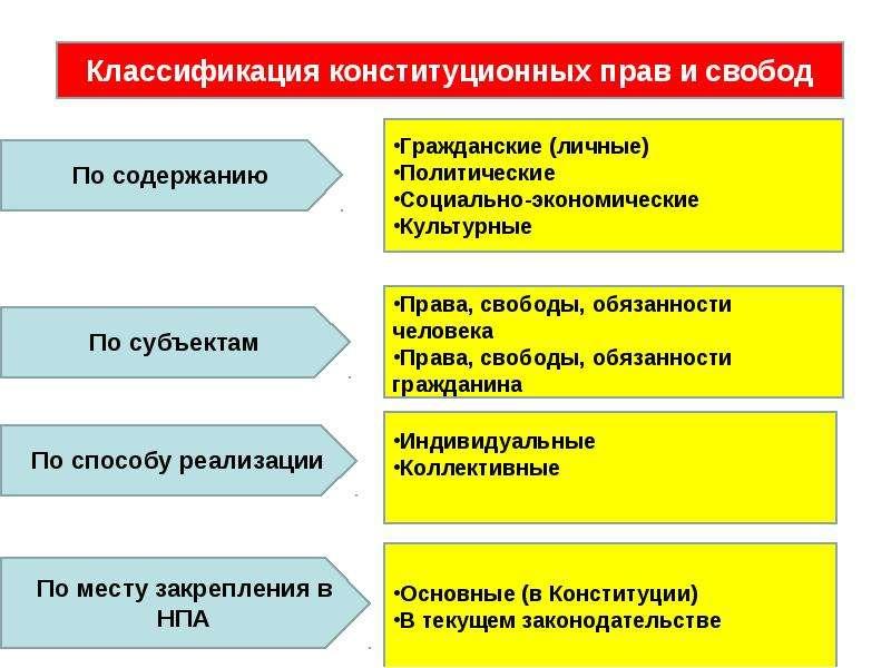 Конституционные права и свободы человека и гражданина, их классификация шпаргалка