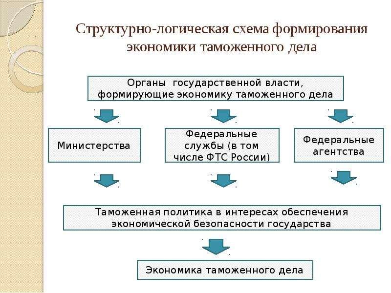Структурно-логические схемы по логике