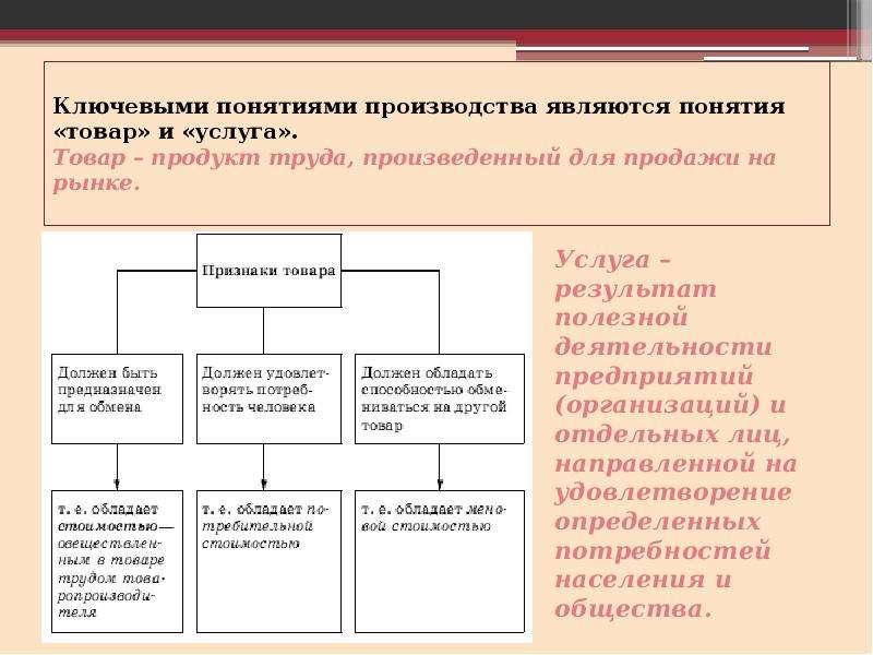 Ключевыми понятиями производства являются понятия «товар» и «услуга». Товар – продукт труда, произве