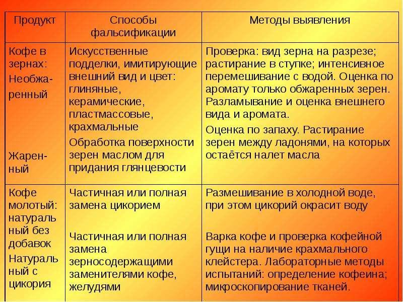 Товароведение и экспертиза вкусовых товаров, слайд 61