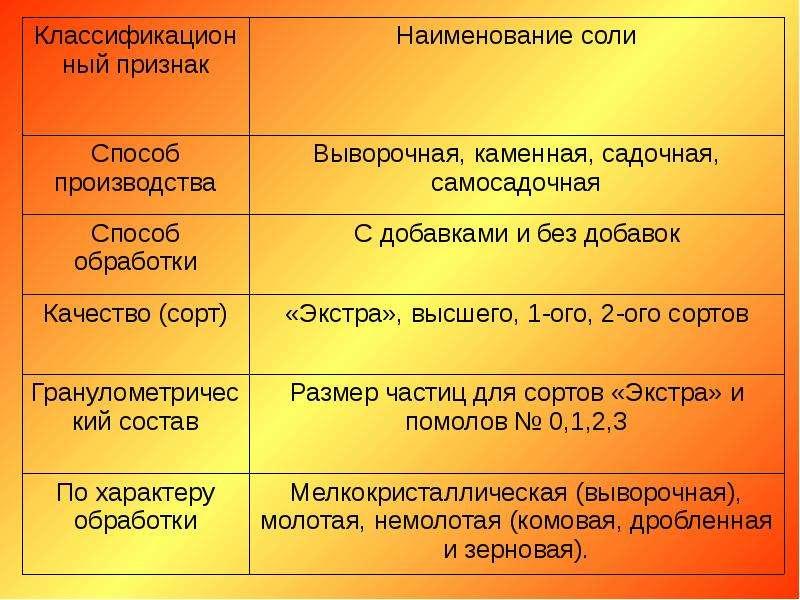 Товароведение и экспертиза вкусовых товаров, слайд 65