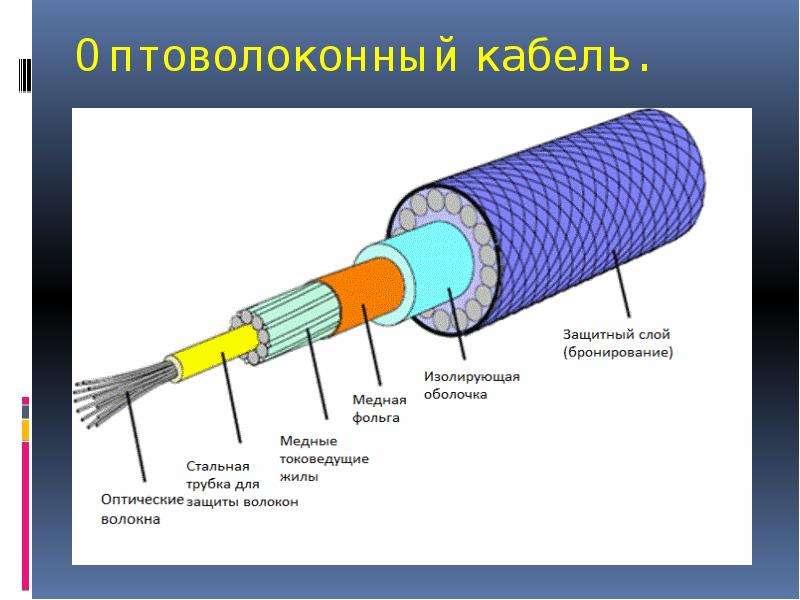 Оптоволоконная Связь Реферат