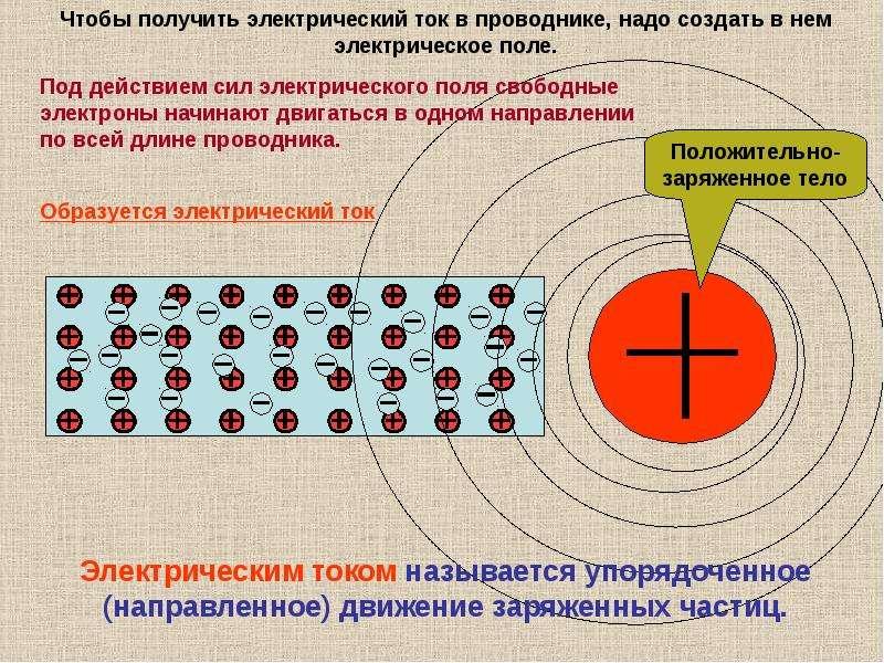 Почему тепловое движение электронов в проводнике не может быть названо
