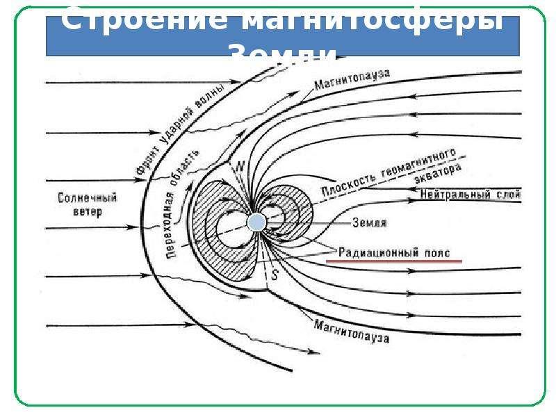 Центр самой низкой напряж нности геомагнитного поля
