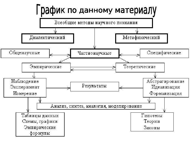 логико-методологическая концепция к. поппера