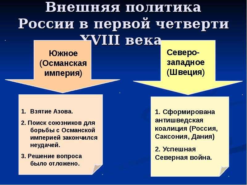 основные фонмы внешней политики россии объявлений