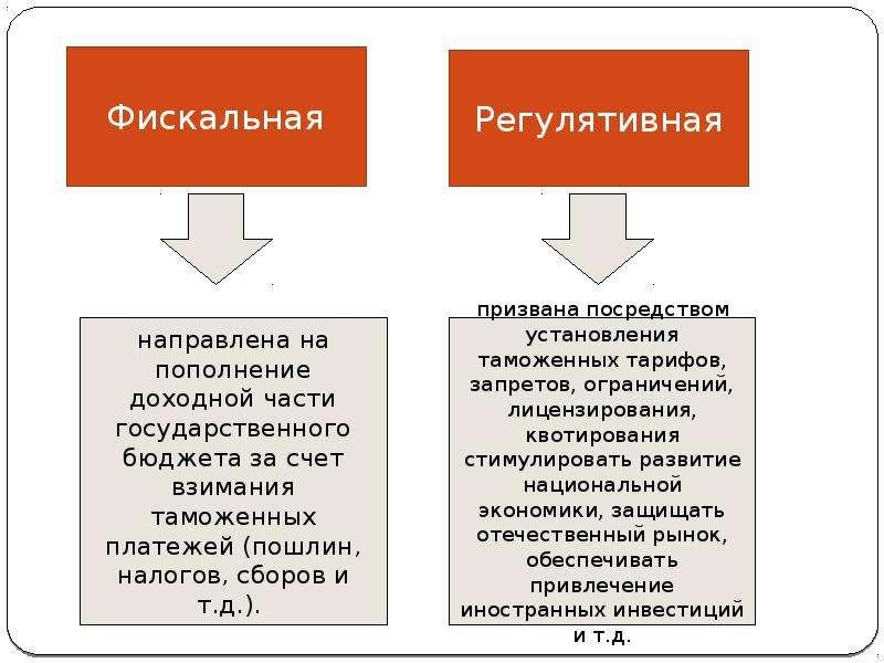 Экономические функции, реализуемые таможенными органами в процессе их деятельности Выполнили Мелекесова С. Мотырева А., слайд 4