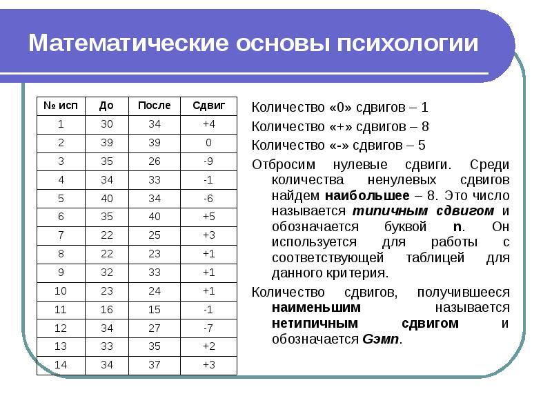 Математические основы психологии Количество «0» сдвигов – 1 Количество «+» сдвигов – 8 Количество «-