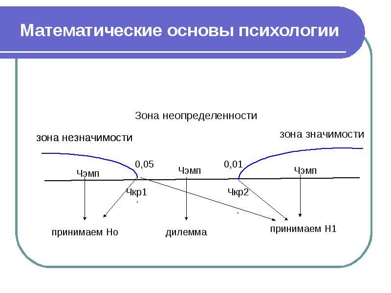 Математические основы психологии