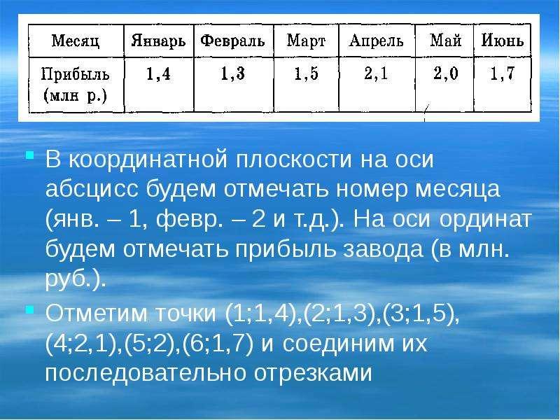 В координатной плоскости на оси абсцисс будем отмечать номер месяца (янв. – 1, февр. – 2 и т. д. ).