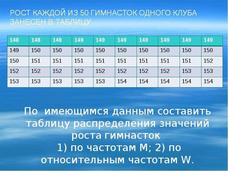 Рост каждой из 50 гимнасток одного клуба занесен в таблицу