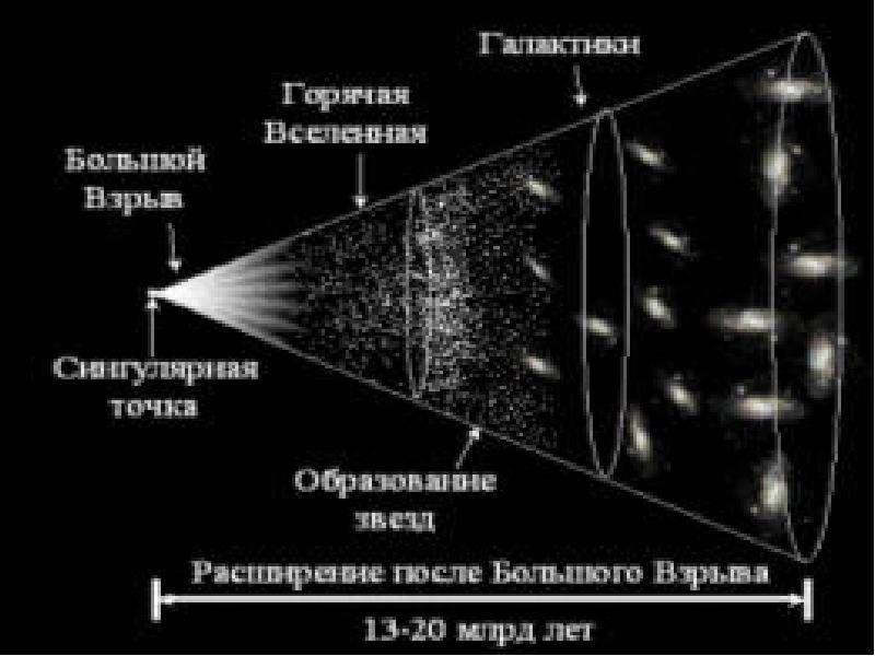 Естествознание эволюция вселенной