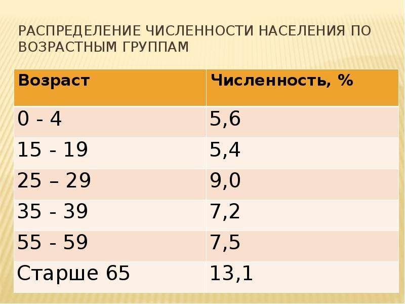 Распределение численности населения по возрастным группам