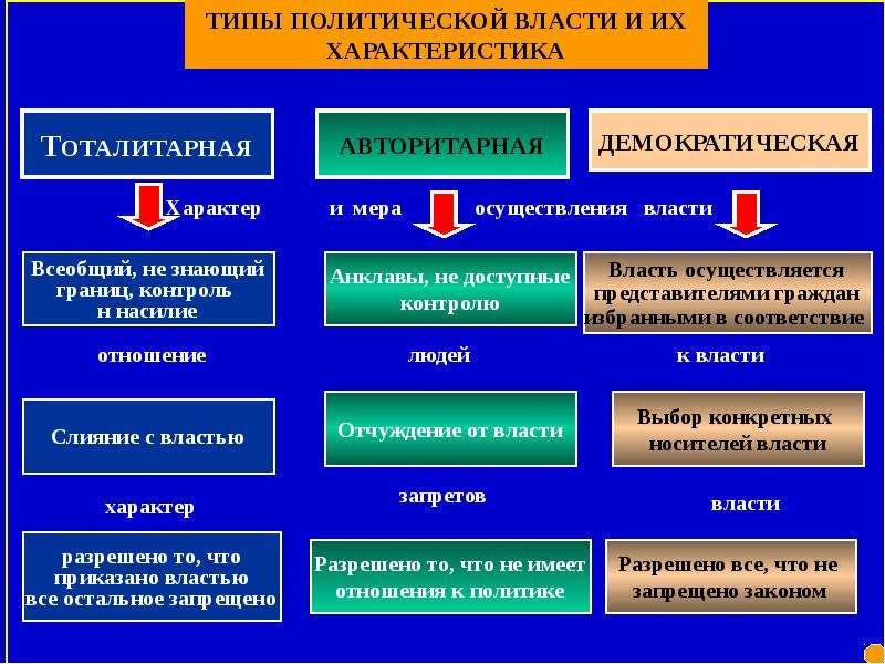 Схема властей в демократии