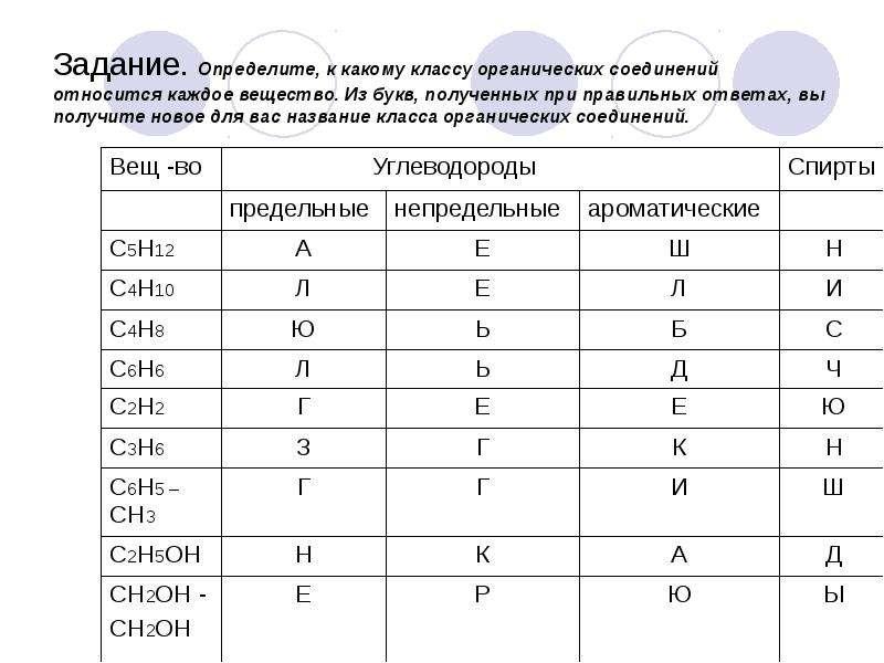 Задание. Определите, к какому классу органических соединений относится каждое вещество. Из букв, пол