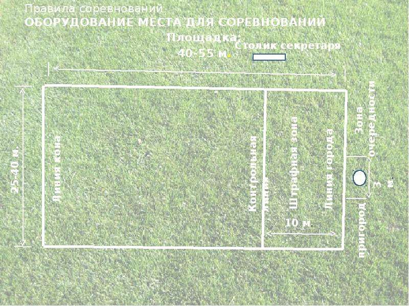 Правила соревнований ОБОРУДОВАНИЕ МЕСТА ДЛЯ СОРЕВНОВАНИЙ Площадка: 40-55 м.