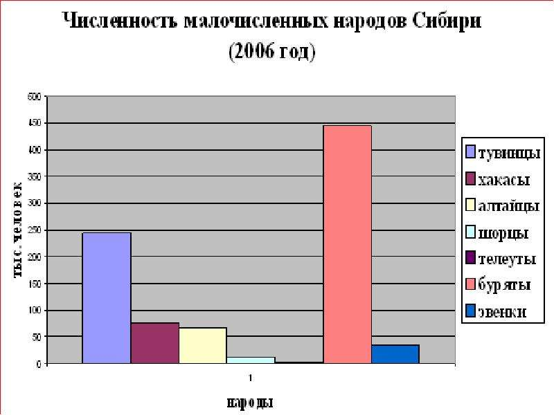 На тему Народы Восточной Сибири, слайд 14