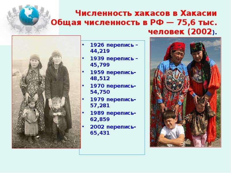 Численность хакасов в Хакасии Общая численность в РФ — 75,6 тыс. человек (2002). 1926 перепись – 44,