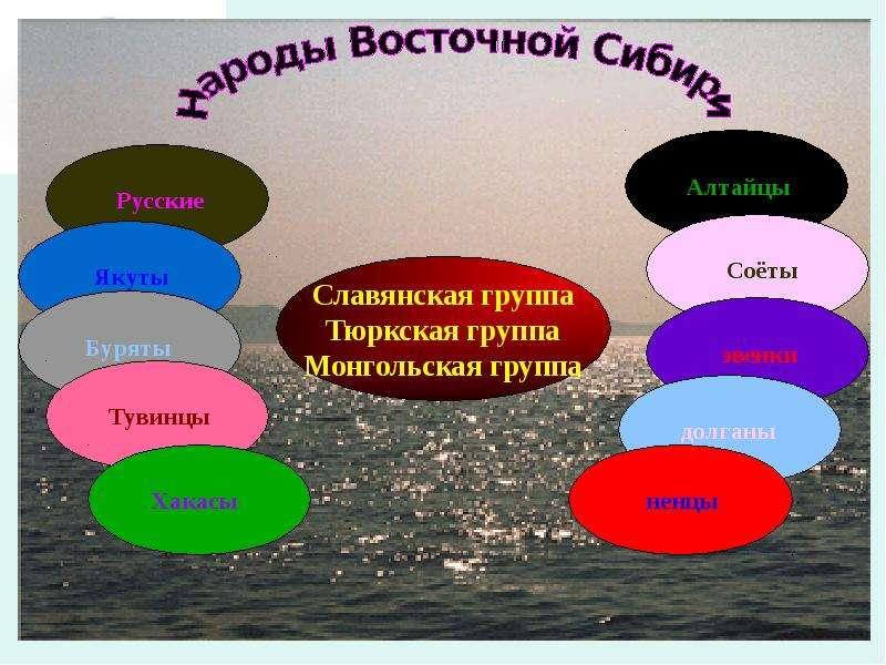 На тему Народы Восточной Сибири, слайд 7