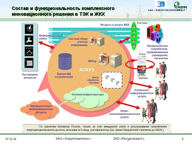 презентации инновационных технологий по химии