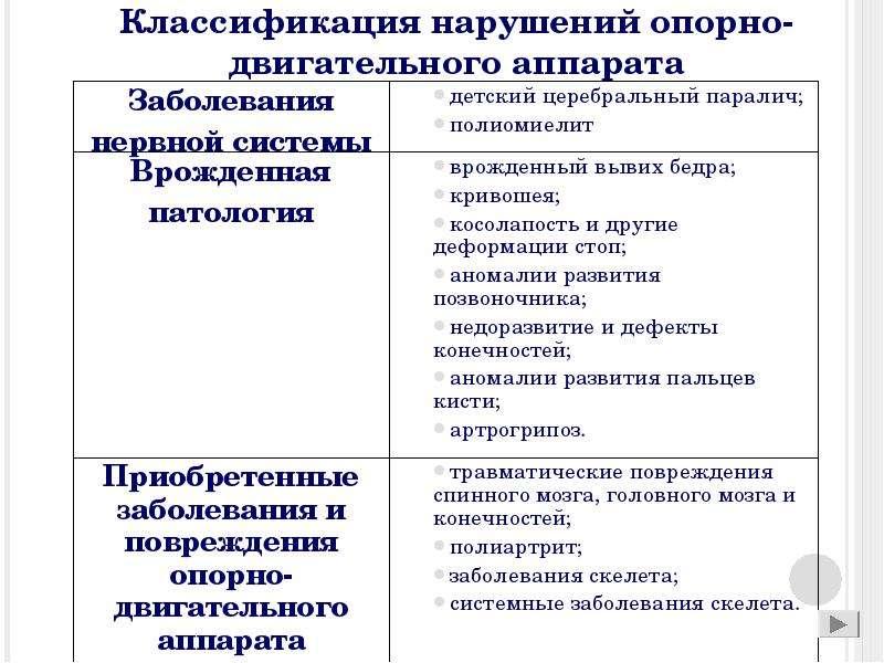 опорно-двигательного аппарата Классификация нарушений Сколиоз и НАРУШЕНИ