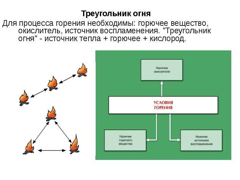 Треугольник огня Для процесса горения необходимы: горючее вещество, окислитель, источник воспламенен
