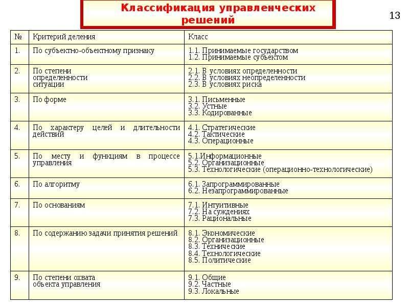 Сущность и классификация управленческих решений, слайд 5