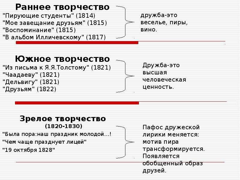 """Раннее творчество Раннее творчество """"Пирующие студенты"""" (1814) """"Мое завещание друзьям"""