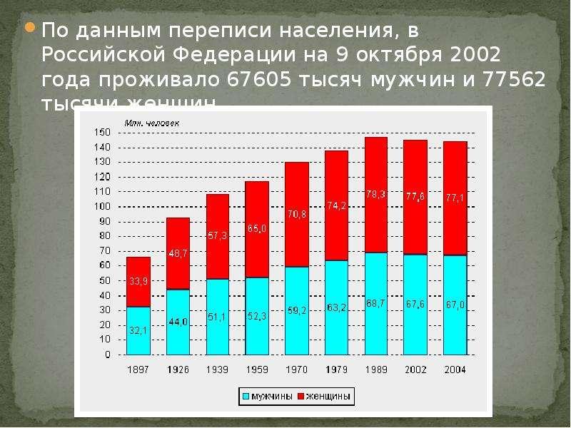 По данным переписи населения, в Российской Федерации на 9 октября 2002 года проживало 67605 тысяч му