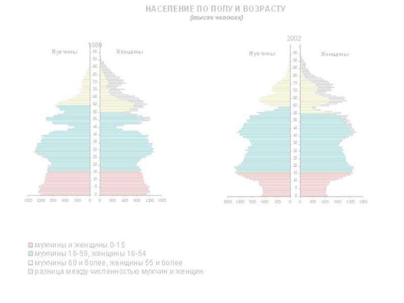 Мужчины и женщины. Прирост населения., слайд 5