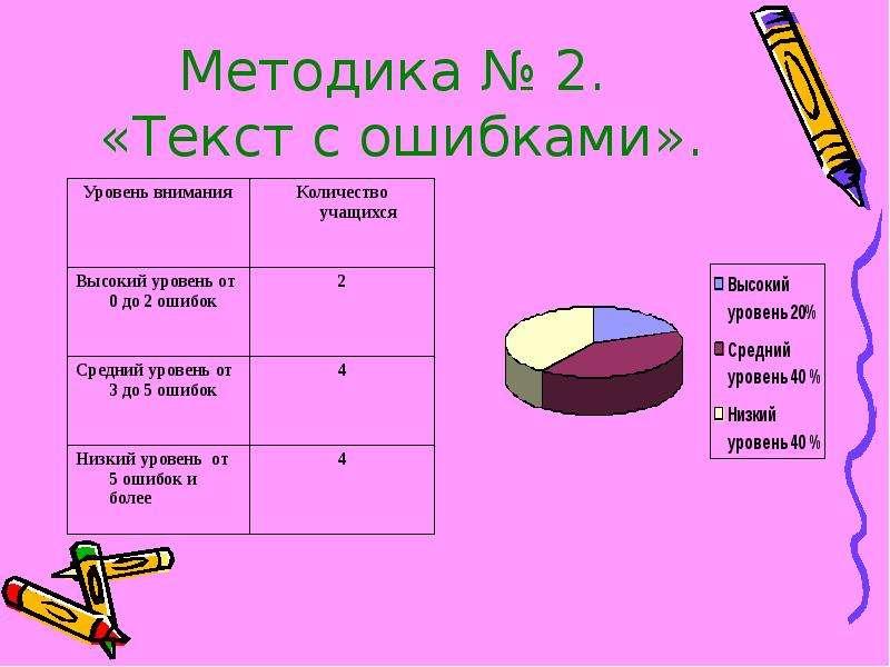Методика № 2. «Текст с ошибками».