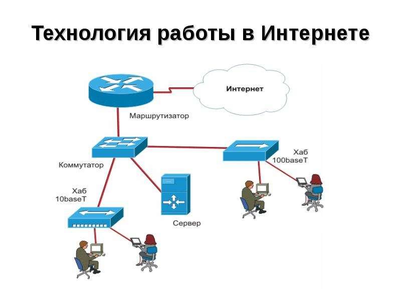 Pobedpixcom / схема работы сети интернет