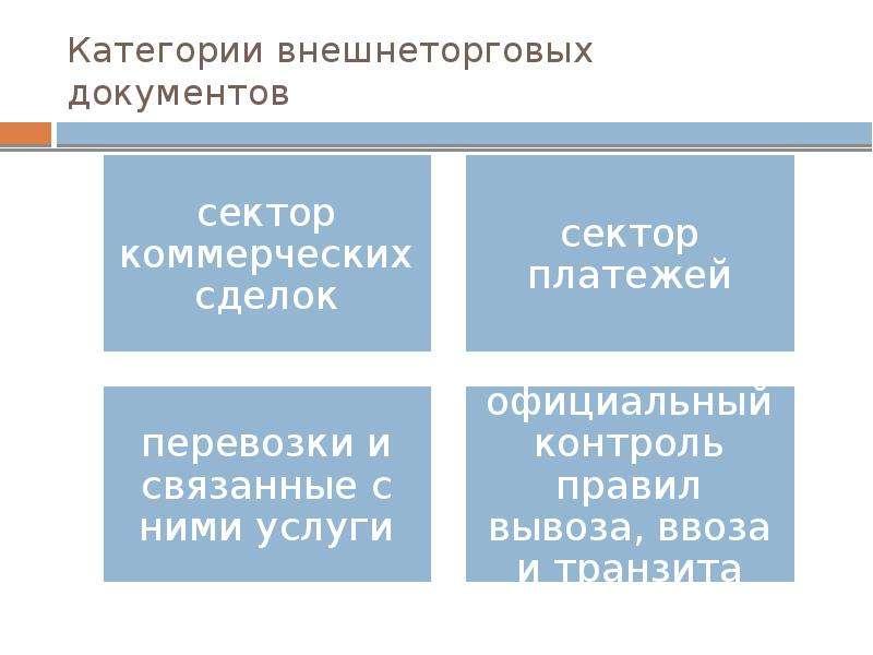 vneshnetorgovaya-dokumentatsiya-prezentatsiya