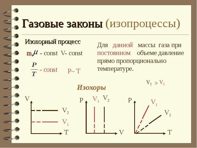 изопроцессы законы и их графики
