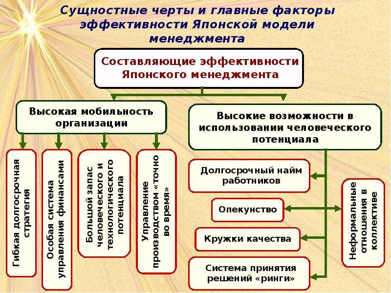 В истории развития менеджмента содержание функций управления