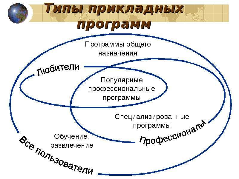 Типы прикладных программ