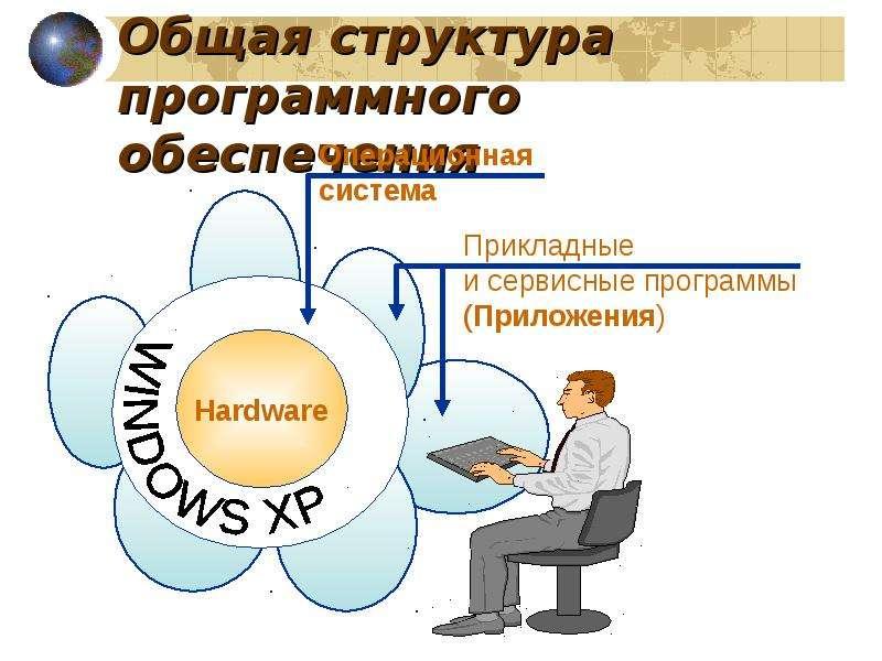 Общая структура программного обеспечения